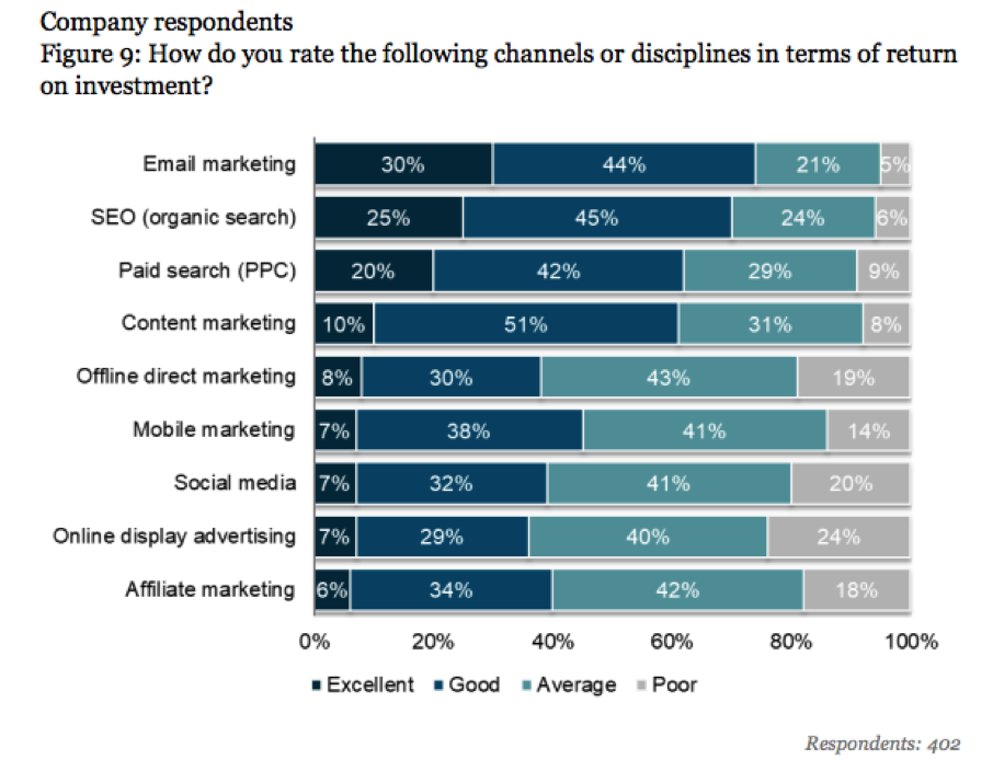 Econsultancy Email Marketing Census Report 2018