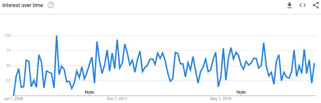 Google Trends - email is dead