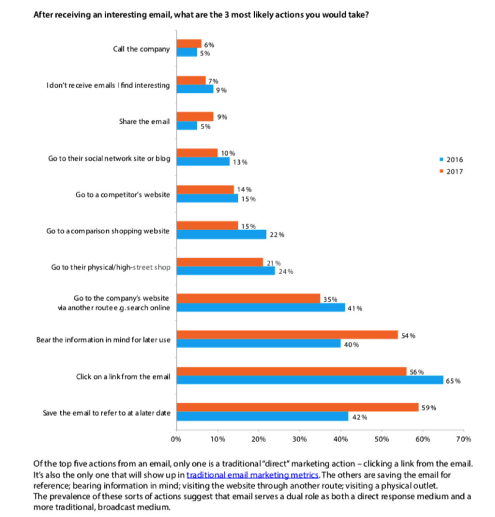 Actions taken when received an email the consumer likes