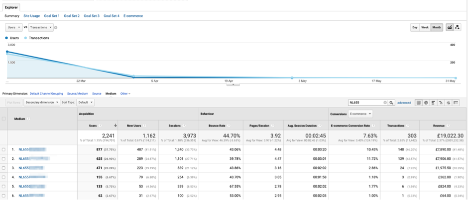 a google analytics dashboard with a long trail of unattributed email activity