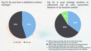 charts taken from the Email Vendor Satisfaction Report on the use of Strategy with your ESP