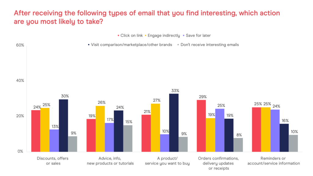 DMA Email Consumer Tracker Report 2021